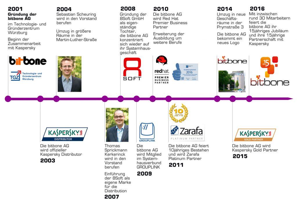 timeline_web