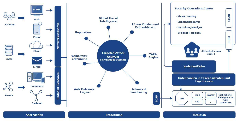 Cybersicherheit, die über Endpoint-Protection hinausgeht