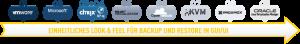 SEP Hybrid Backup - Sicherheit aus einer Hand für alle Anforderungen